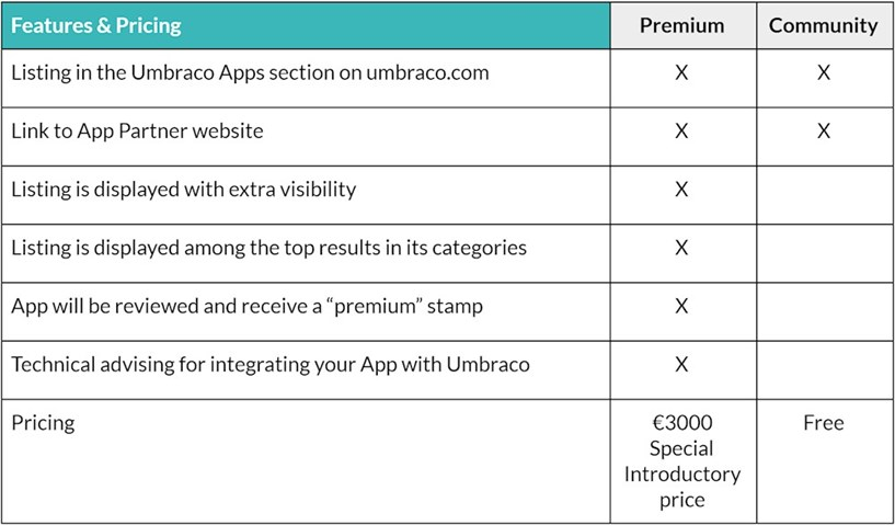 Umbraco App Partner features and pricing table