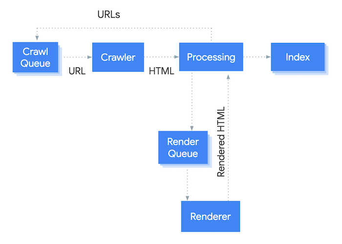 How Googlebot crawls and renders before putting URL in index